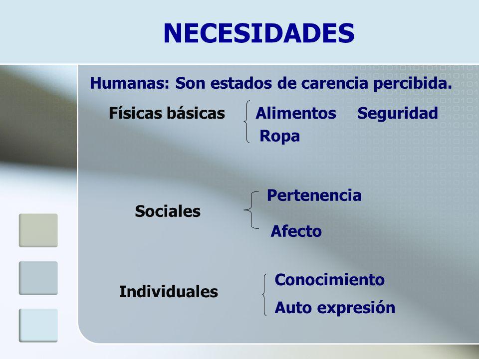 NECESIDADES Humanas: Son estados de carencia percibida. Físicas básicasAlimentos Ropa Seguridad Sociales Pertenencia Afecto Individuales Conocimiento