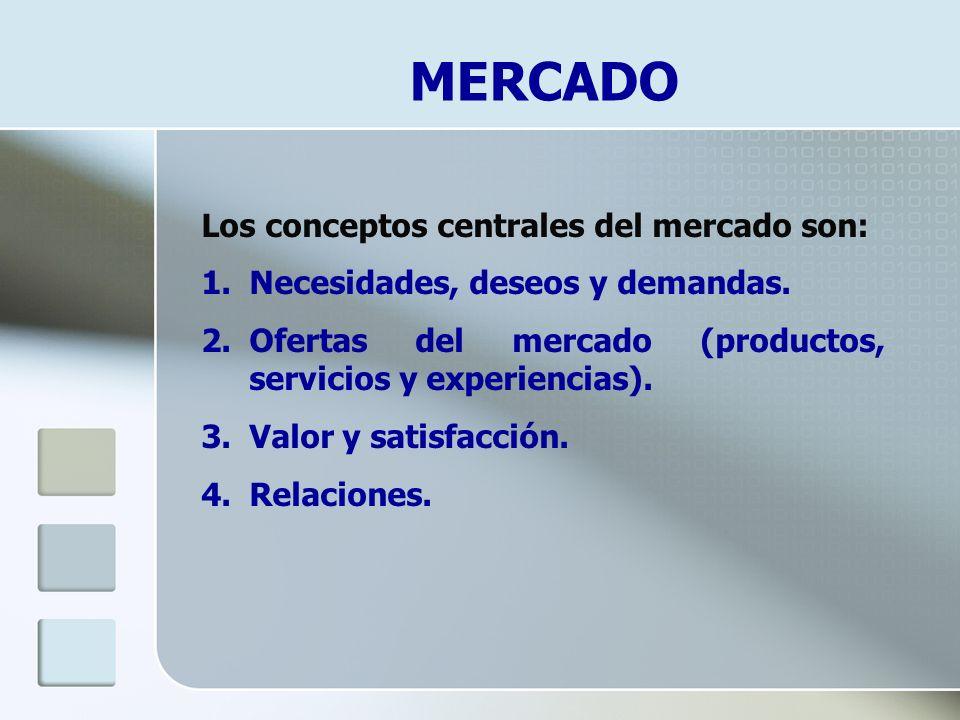 MERCADO Los conceptos centrales del mercado son: 1.Necesidades, deseos y demandas. 2.Ofertas del mercado (productos, servicios y experiencias). 3.Valo