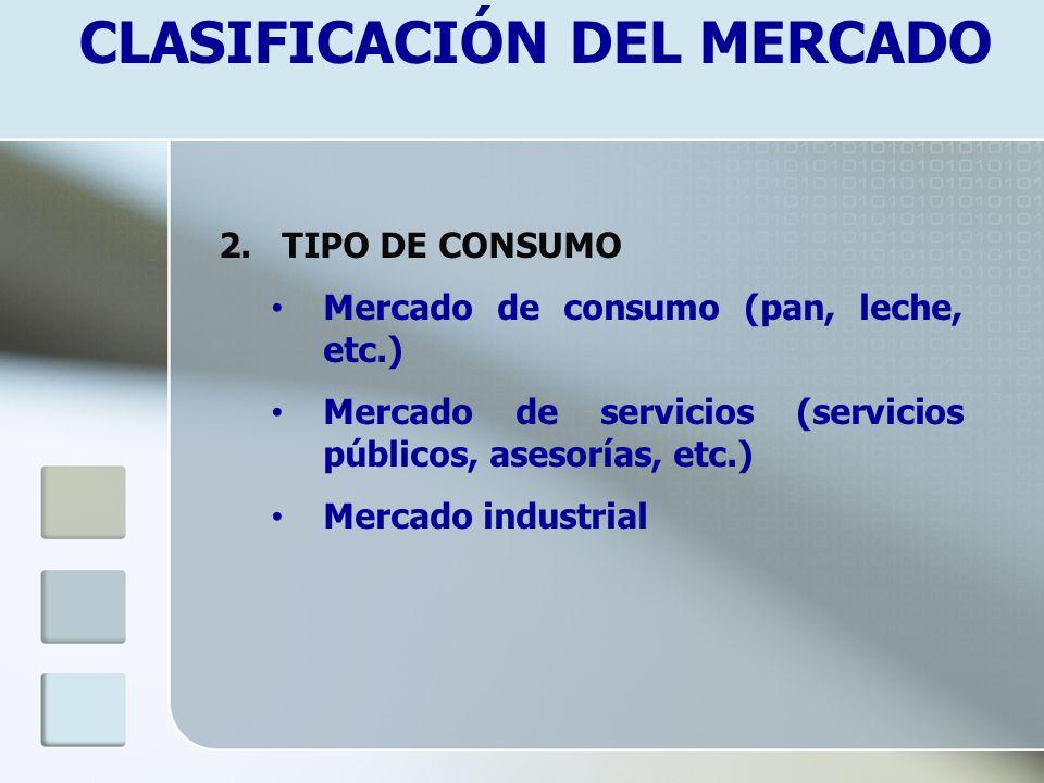 CLASIFICACIÓN DEL MERCADO 2. TIPO DE CONSUMO Mercado de consumo (pan, leche, etc.) Mercado de servicios (servicios públicos, asesorías, etc.) Mercado