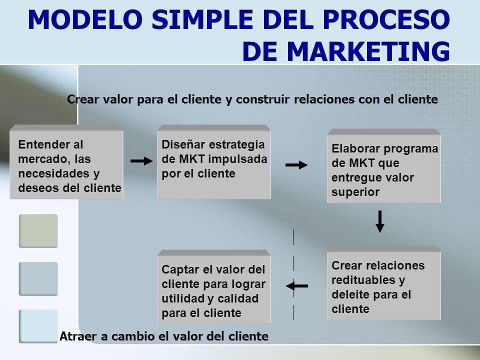 MODELO SIMPLE DEL PROCESO DE MARKETING Crear valor para el cliente y construir relaciones con el cliente Atraer a cambio el valor del cliente Entender