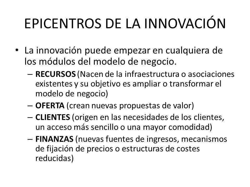EPICENTROS DE LA INNOVACIÓN La innovación puede empezar en cualquiera de los módulos del modelo de negocio. – RECURSOS (Nacen de la infraestructura o