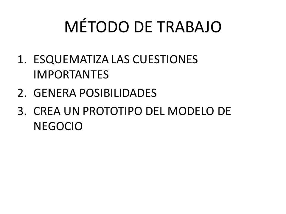 MÉTODO DE TRABAJO 1.ESQUEMATIZA LAS CUESTIONES IMPORTANTES 2.GENERA POSIBILIDADES 3.CREA UN PROTOTIPO DEL MODELO DE NEGOCIO