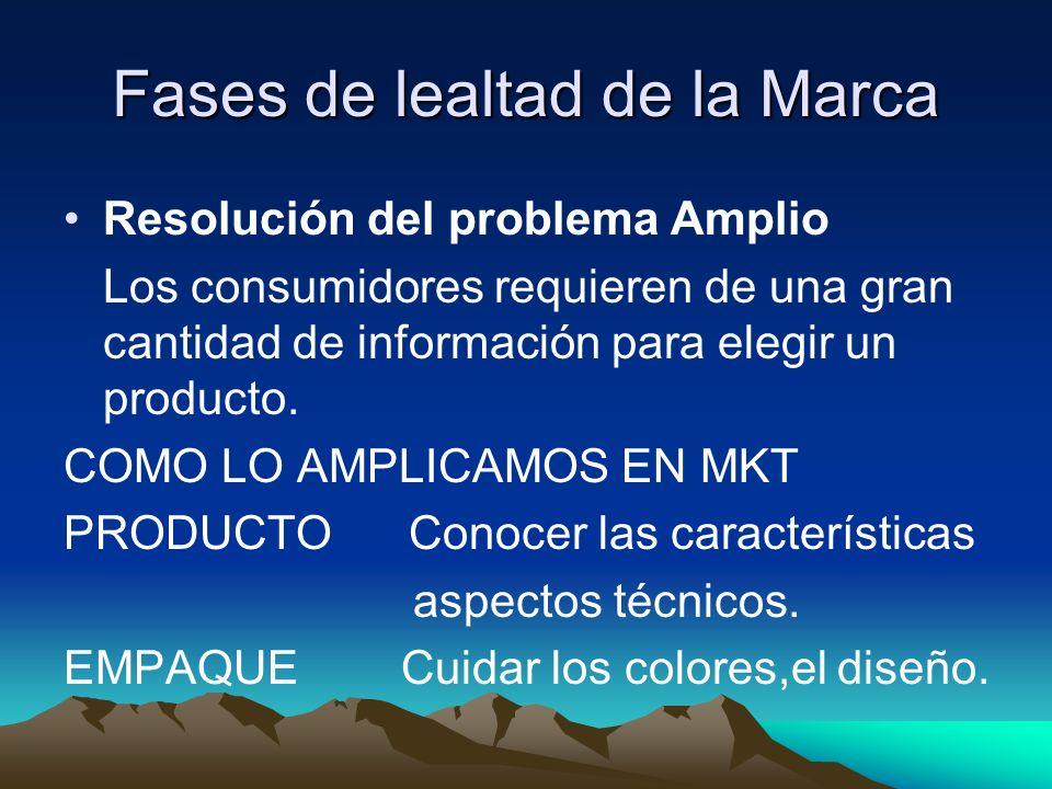 Fases de lealtad de la Marca Resolución del problema Amplio Los consumidores requieren de una gran cantidad de información para elegir un producto. CO