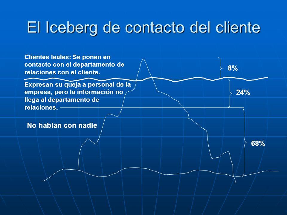 El Iceberg de contacto del cliente 68% 24% 8% Clientes leales: Se ponen en contacto con el departamento de relaciones con el cliente. Expresan su quej