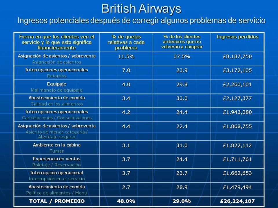 British Airways Ingresos potenciales después de corregir algunos problemas de servicio Forma en que los clientes ven el servicio y lo que esto signifi