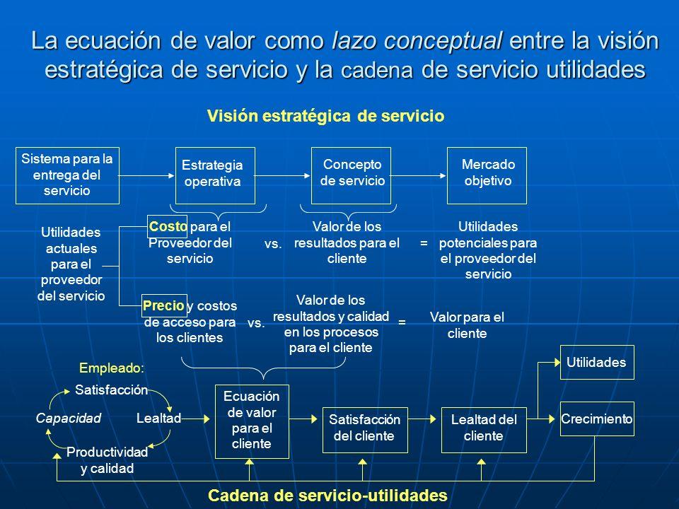 La ecuación de valor como lazo conceptual entre la visión estratégica de servicio y la cadena de servicio utilidades Visión estratégica de servicio Si