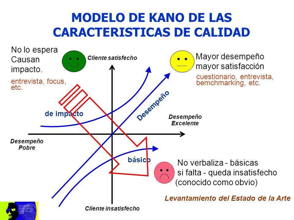 Cliente satisfecho Cliente insatisfecho Desempeño Excelente Desempeño Pobre básico Desempeño de impacto MODELO DE KANO DE LAS CARACTERISTICAS DE CALID