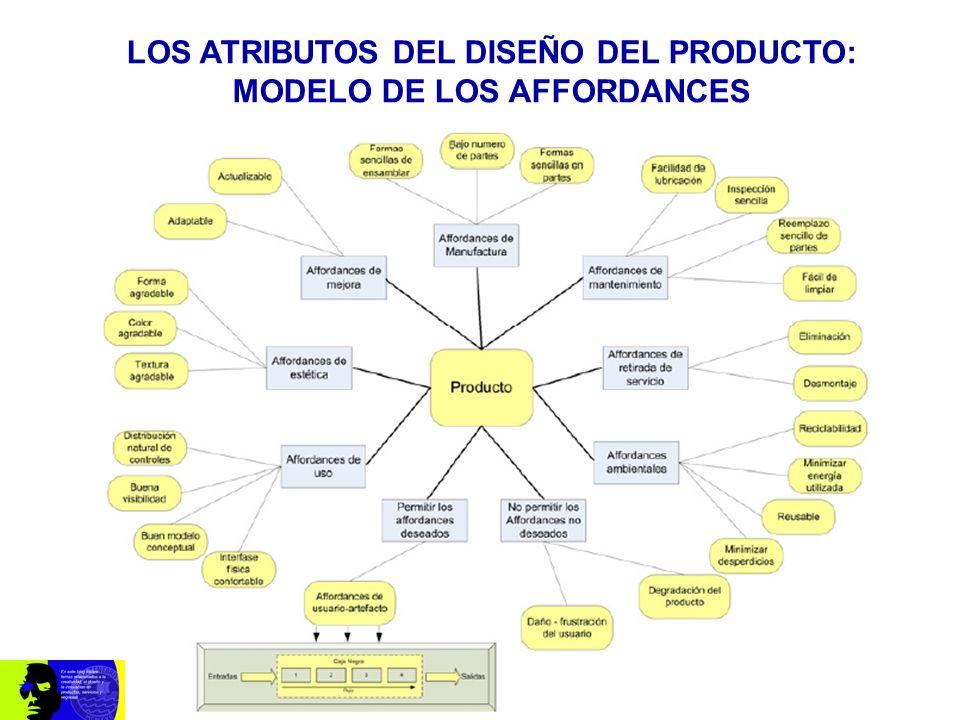 LOS ATRIBUTOS DEL DISEÑO DEL PRODUCTO: MODELO DE LOS AFFORDANCES