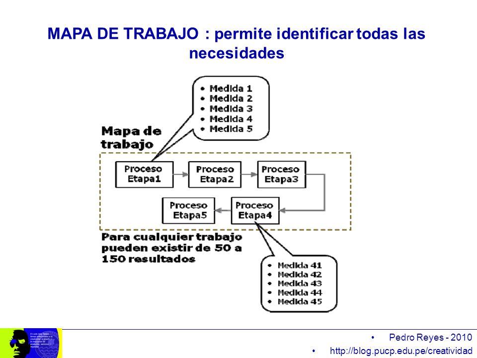 Pedro Reyes - 2010 http://blog.pucp.edu.pe/creatividad MAPA DE TRABAJO : permite identificar todas las necesidades