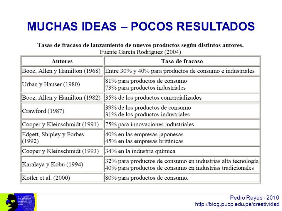 Pedro Reyes - 2010 http://blog.pucp.edu.pe/creatividad MUCHAS IDEAS – POCOS RESULTADOS