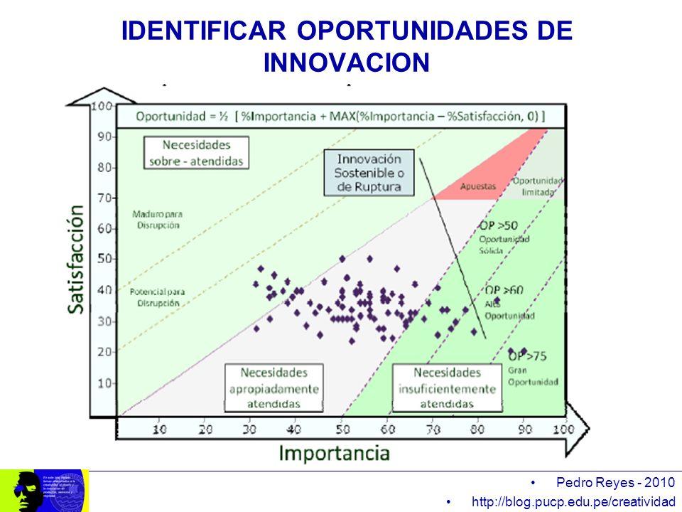 Pedro Reyes - 2010 http://blog.pucp.edu.pe/creatividad IDENTIFICAR OPORTUNIDADES DE INNOVACION