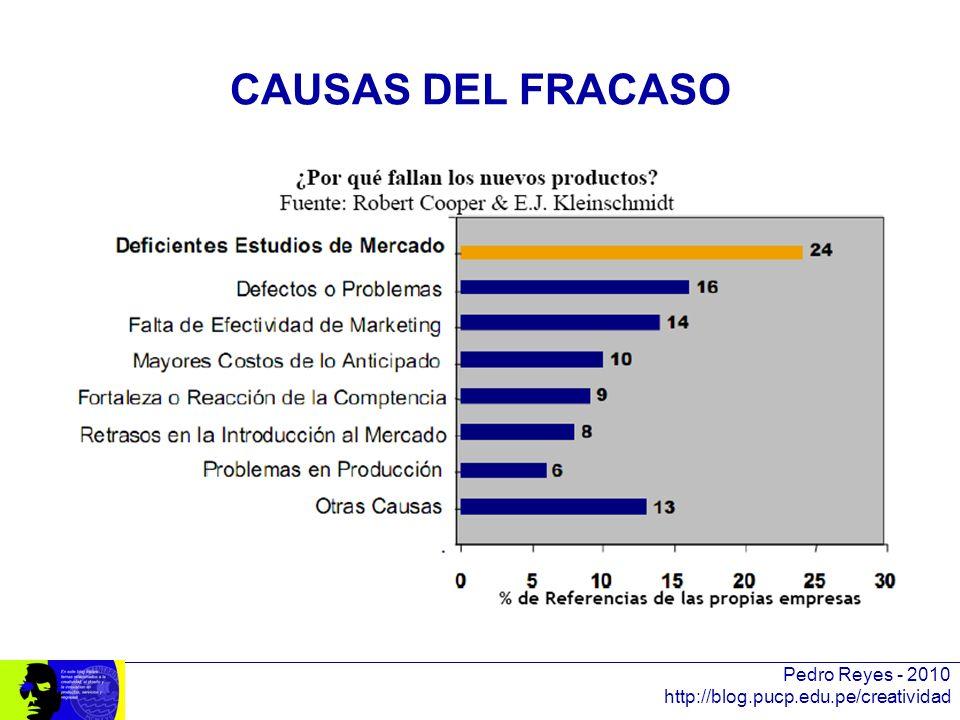 CAUSAS DEL FRACASO Pedro Reyes - 2010 http://blog.pucp.edu.pe/creatividad