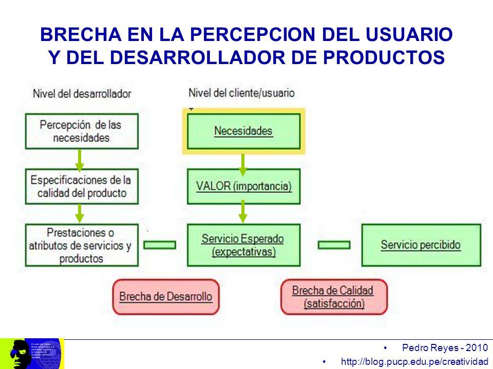 Pedro Reyes - 2010 http://blog.pucp.edu.pe/creatividad BRECHA EN LA PERCEPCION DEL USUARIO Y DEL DESARROLLADOR DE PRODUCTOS