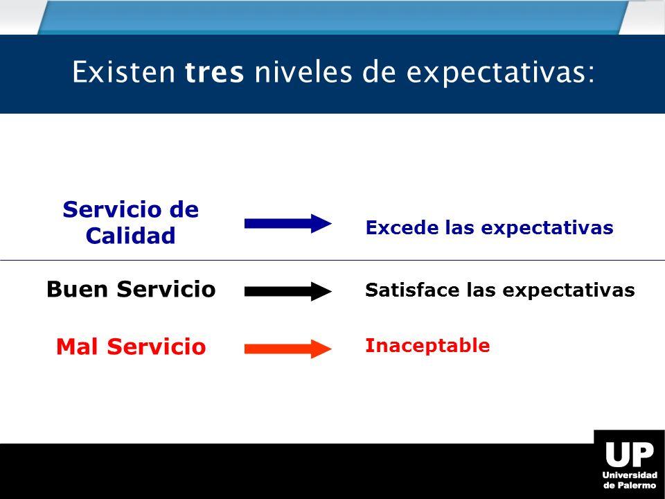 Excede las expectativas Satisface las expectativas Inaceptable Servicio de Calidad Buen Servicio Mal Servicio Existen tres niveles de expectativas: