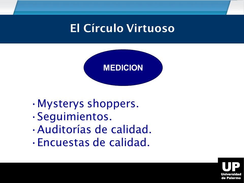 El círculo virtuoso MEDICION El Círculo Virtuoso Mysterys shoppers.