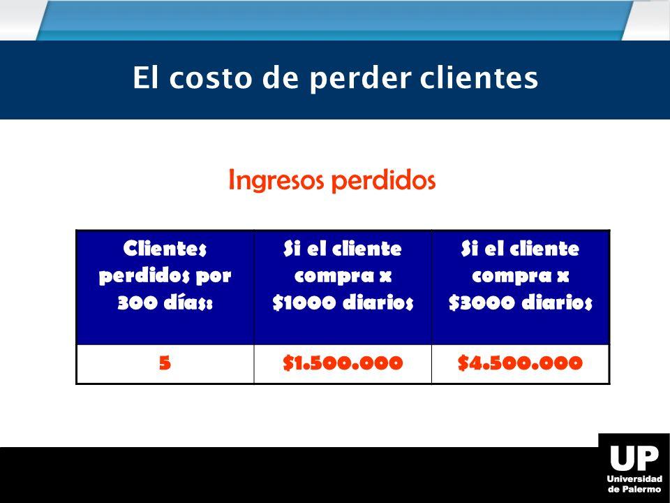 El costo de perder clientes Ingresos perdidos Clientes perdidos por 300 días: Si el cliente compra x $1000 diarios Si el cliente compra x $3000 diarios 5$1.500.000$4.500.000 El costo de perder clientes