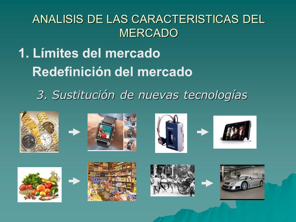 ANALISIS DE LAS CARACTERISTICAS DEL MERCADO 3. Sustitución de nuevas tecnologías Redefinición del mercado 1. Límites del mercado