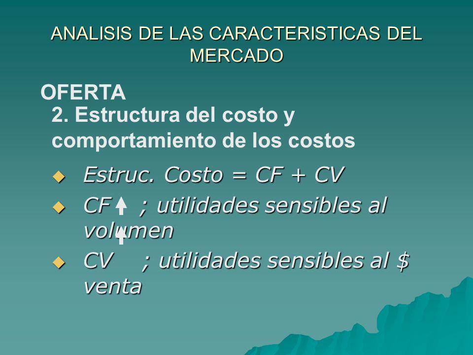 ANALISIS DE LAS CARACTERISTICAS DEL MERCADO Estruc. Costo = CF + CV Estruc. Costo = CF + CV CF ; utilidades sensibles al volumen CF ; utilidades sensi
