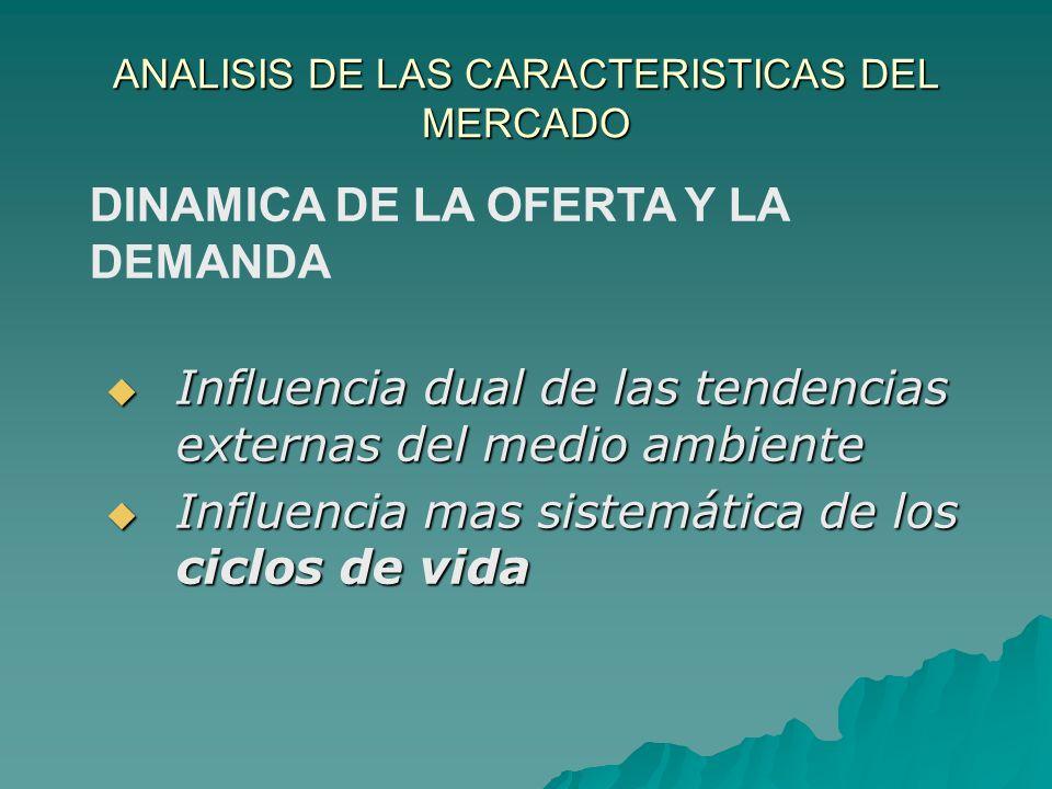 ANALISIS DE LAS CARACTERISTICAS DEL MERCADO Influencia dual de las tendencias externas del medio ambiente Influencia dual de las tendencias externas d