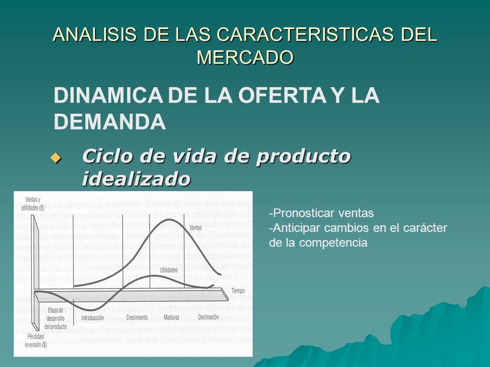 ANALISIS DE LAS CARACTERISTICAS DEL MERCADO Ciclo de vida de producto idealizado Ciclo de vida de producto idealizado DINAMICA DE LA OFERTA Y LA DEMAN