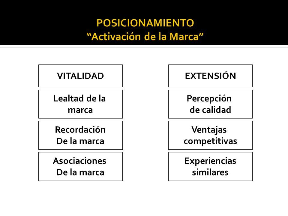 Lealtad de la marca Asociaciones De la marca Ventajas competitivas Percepción de calidad Recordación De la marca Experiencias similares VITALIDADEXTEN