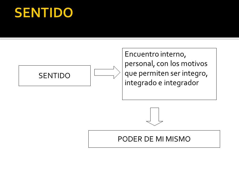 SENTIDO Encuentro interno, personal, con los motivos que permiten ser integro, integrado e integrador PODER DE MI MISMO