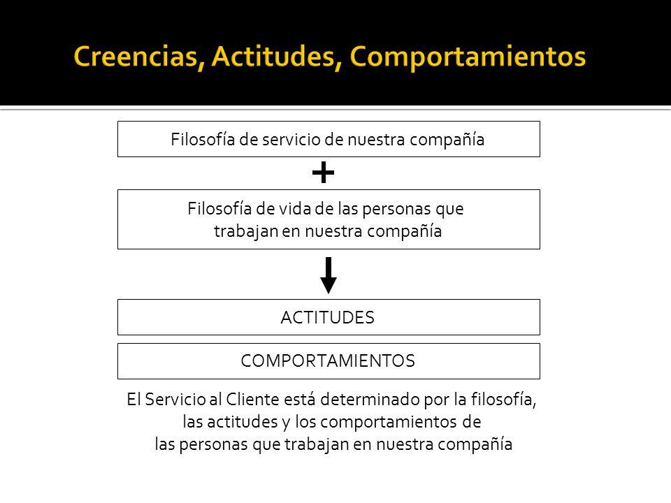 Filosofía de servicio de nuestra compañía Filosofía de vida de las personas que trabajan en nuestra compañía ACTITUDES COMPORTAMIENTOS El Servicio al