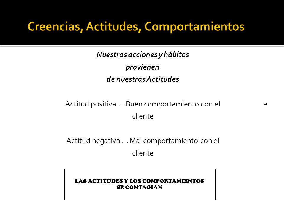 Nuestras acciones y hábitos provienen de nuestras Actitudes Actitud positiva … Buen comportamiento con el cliente Actitud negativa … Mal comportamient