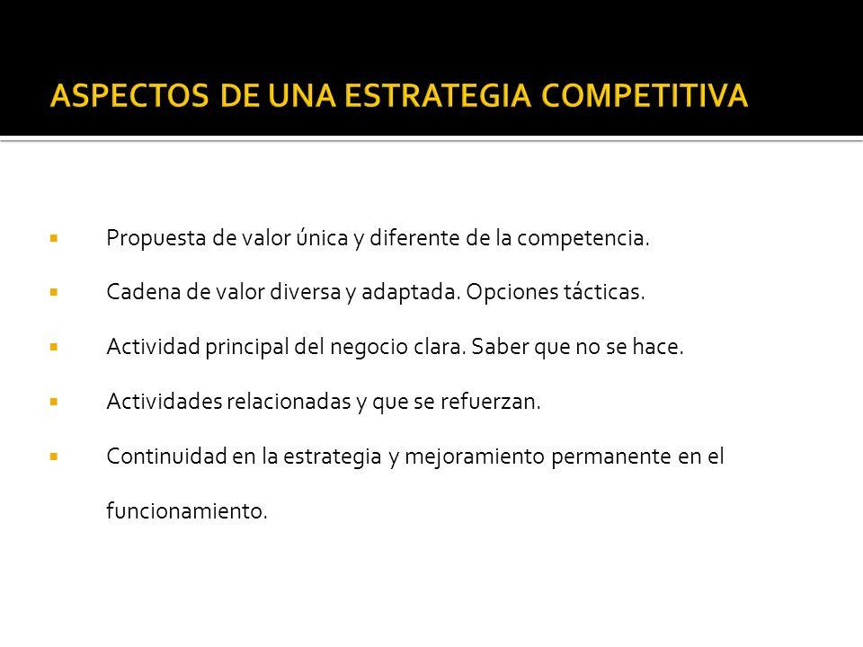 Propuesta de valor única y diferente de la competencia. Cadena de valor diversa y adaptada. Opciones tácticas. Actividad principal del negocio clara.