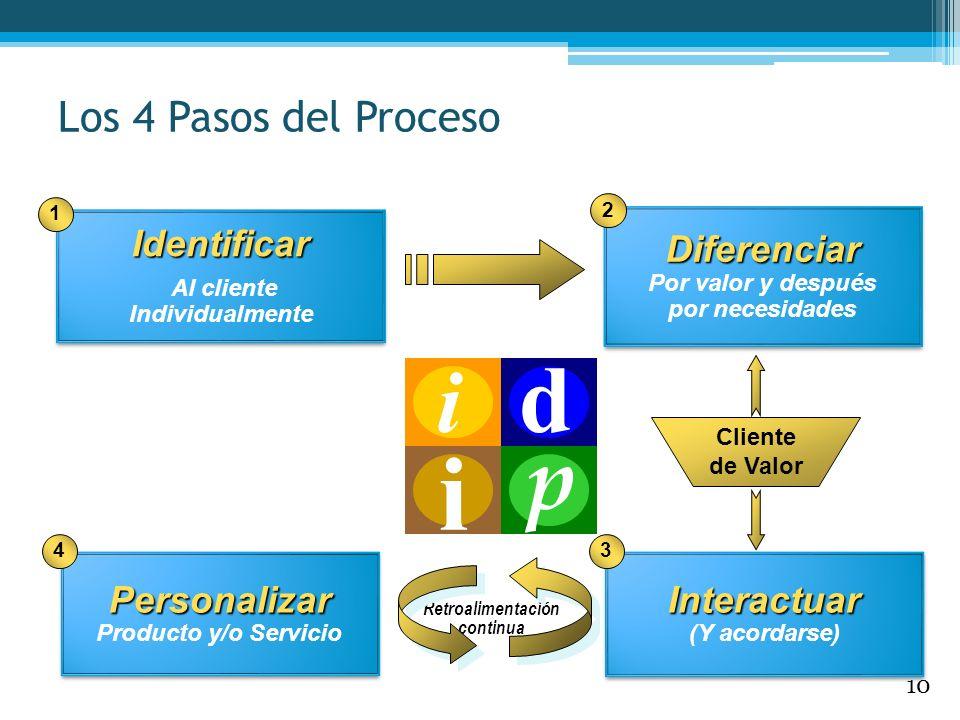Identificar Al cliente IndividualmenteIdentificar 1 Personalizar Producto y/o ServicioPersonalizar 4 Interactuar (Y acordarse)Interactuar 3 Diferencia