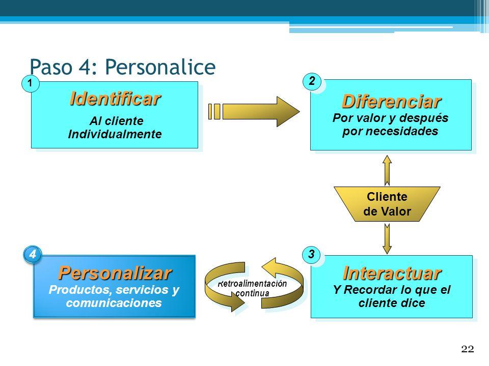 Identificar Al cliente IndividualmenteIdentificar 1 Personalizar Productos, servicios y comunicacionesPersonalizar 4 4 Interactuar Y Recordar lo que e