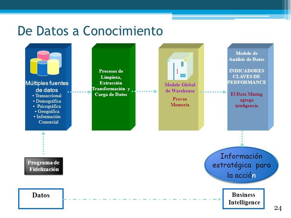 Múltiples fuentes de datos Transaccional Demográfica Psicográfica Geográfica Información Comercial Procesos de Limpieza, Extracción Transformación y C