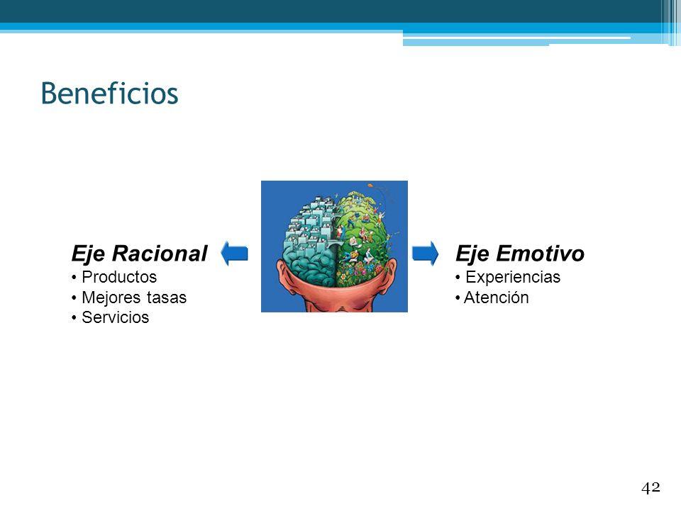Beneficios Eje Racional Productos Mejores tasas Servicios Eje Emotivo Experiencias Atención 42