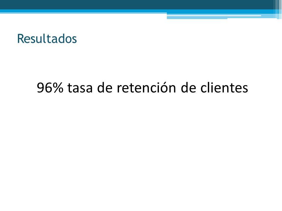 96% tasa de retención de clientes Resultados