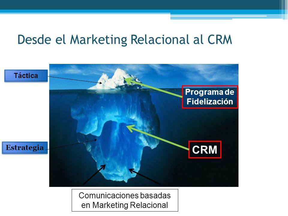 Desde el Marketing Relacional al CRM Táctica Estrategia Comunicaciones basadas en Marketing Relacional CRM Programa de Fidelización