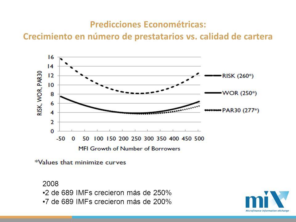 2008 2 de 689 IMFs crecieron más de 250% 7 de 689 IMFs crecieron más de 200% Predicciones Econométricas: Crecimiento en número de prestatarios vs.