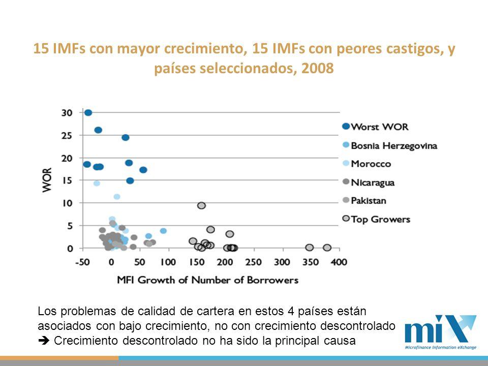 15 IMFs con mayor crecimiento, 15 IMFs con peores castigos, y países seleccionados, 2008 Los problemas de calidad de cartera en estos 4 países están asociados con bajo crecimiento, no con crecimiento descontrolado Crecimiento descontrolado no ha sido la principal causa