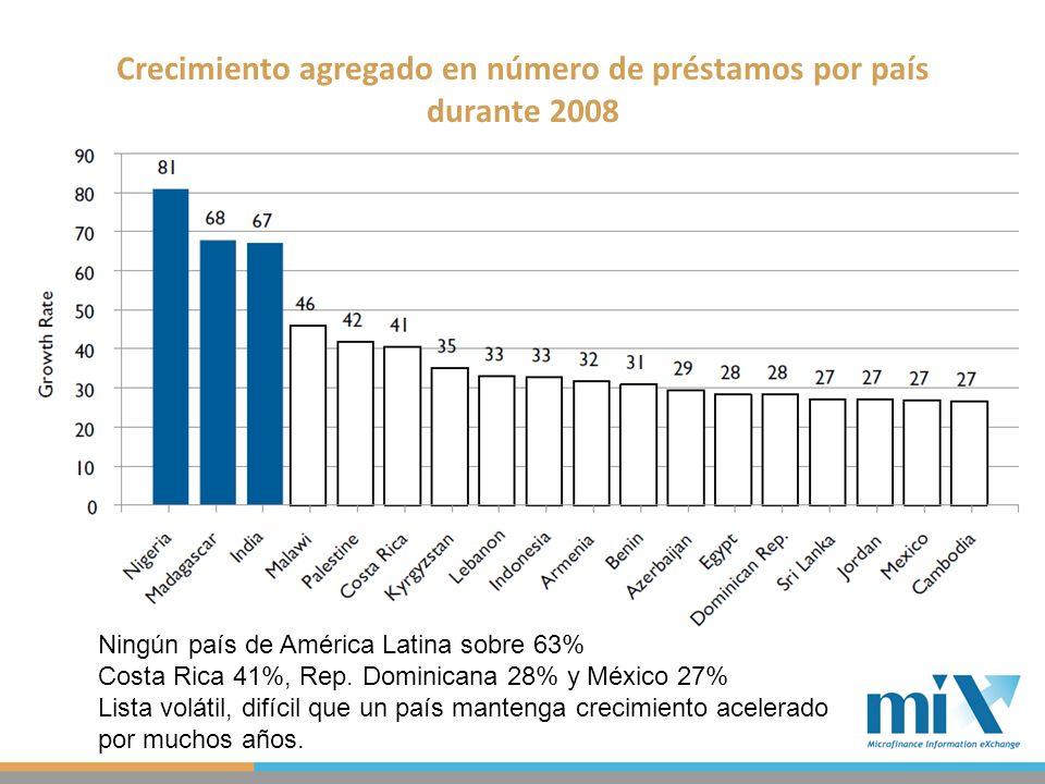 Titulo para gráficos Crecimiento agregado en número de préstamos por país durante 2008 Ningún país de América Latina sobre 63% Costa Rica 41%, Rep.