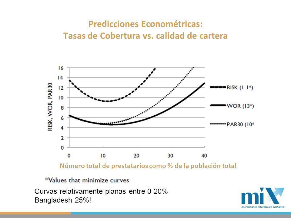 Predicciones Econométricas: Tasas de Cobertura vs.