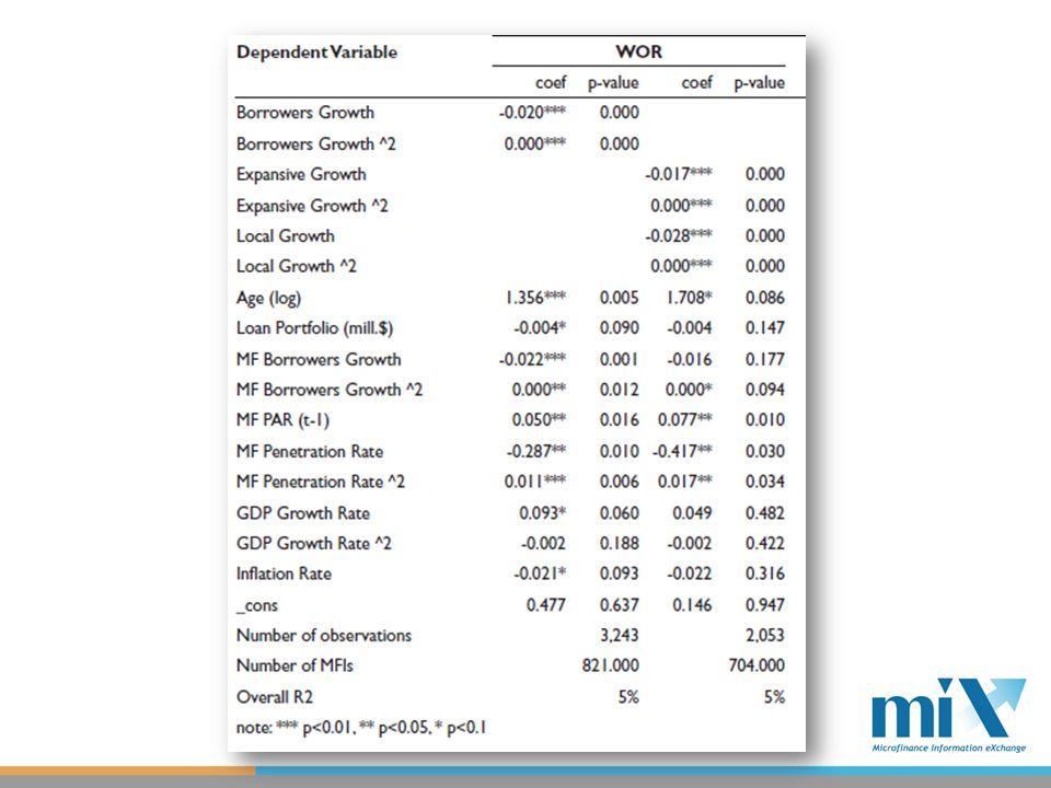 Conclusiones Deterioro en la calidad de cartera sucede a niveles de crecimiento exagerado, 250%, y afecta a muy pocas IMFs Crecimiento expansivo es muy importante Precaución con IMFs que solo pueden crecer localmente Calidad de clientes en los nuevos mercados es muy importante Contexto nacional importa Tasas de crecimiento agregado (63%) Tasas de cobertura (10%) Pero: Coyuntura política (Nicaragua), shocks sistémicos Buros de crédito, SIGs, habilidades gerenciales Una institución de bajo riesgo puede experimentar un precipitado deterioro en su cartera.