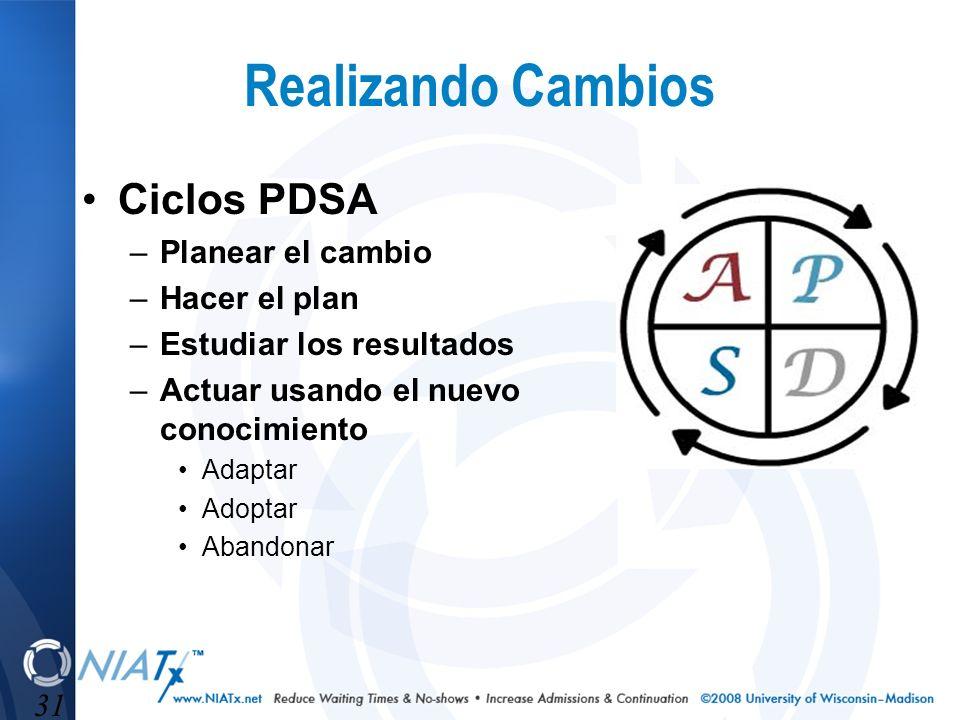31 Realizando Cambios Ciclos PDSA –Planear el cambio –Hacer el plan –Estudiar los resultados –Actuar usando el nuevo conocimiento Adaptar Adoptar Aban