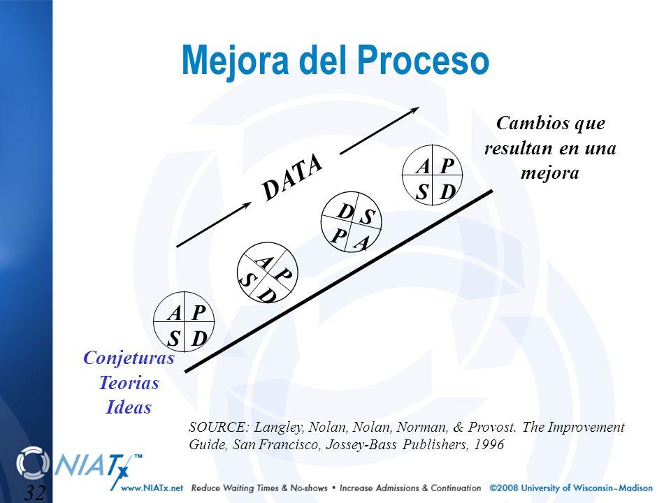 32 Mejora del Proceso Conjeturas Teorias Ideas Cambios que resultan en una mejora AP SD A P S D AP SD D S P A DATA SOURCE: Langley, Nolan, Nolan, Norm