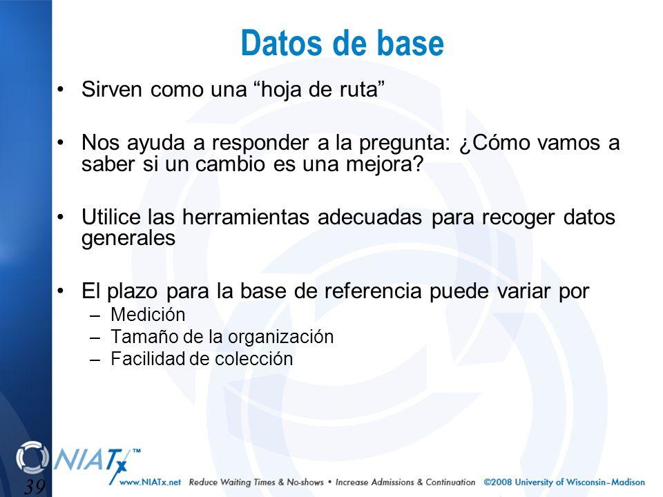 39 Datos de base Sirven como una hoja de ruta Nos ayuda a responder a la pregunta: ¿Cómo vamos a saber si un cambio es una mejora? Utilice las herrami