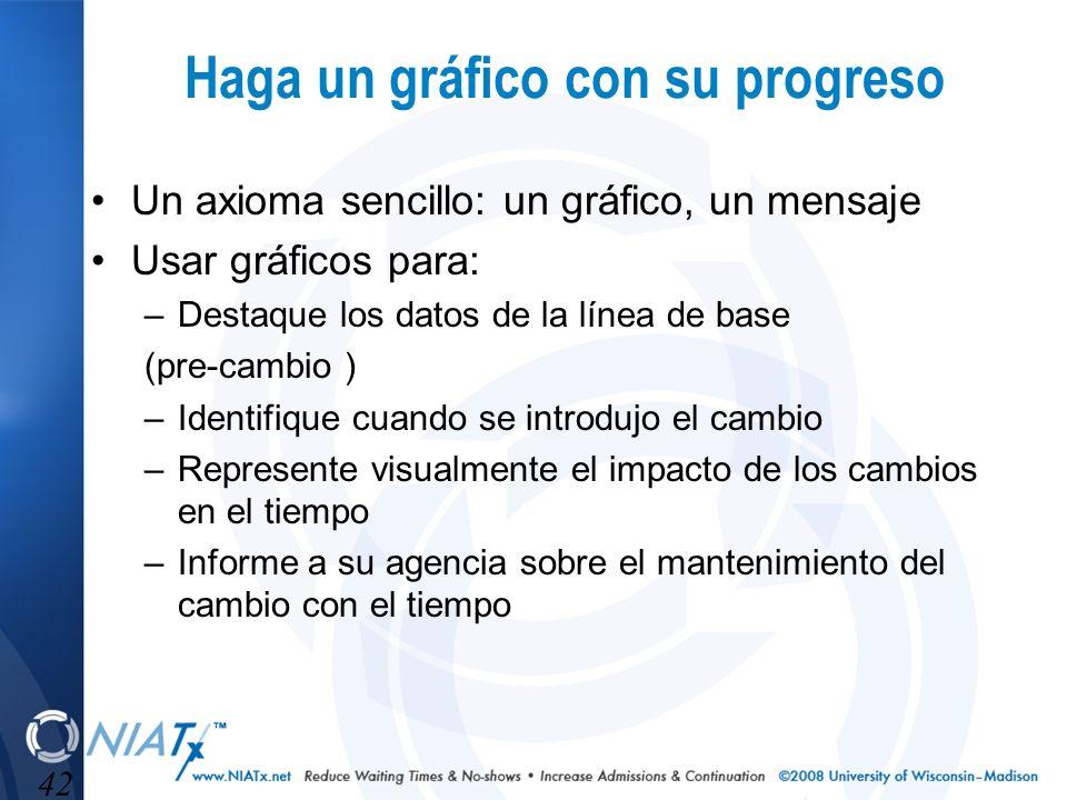 42 Haga un gráfico con su progreso Un axioma sencillo: un gráfico, un mensaje Usar gráficos para: –Destaque los datos de la línea de base (pre-cambio