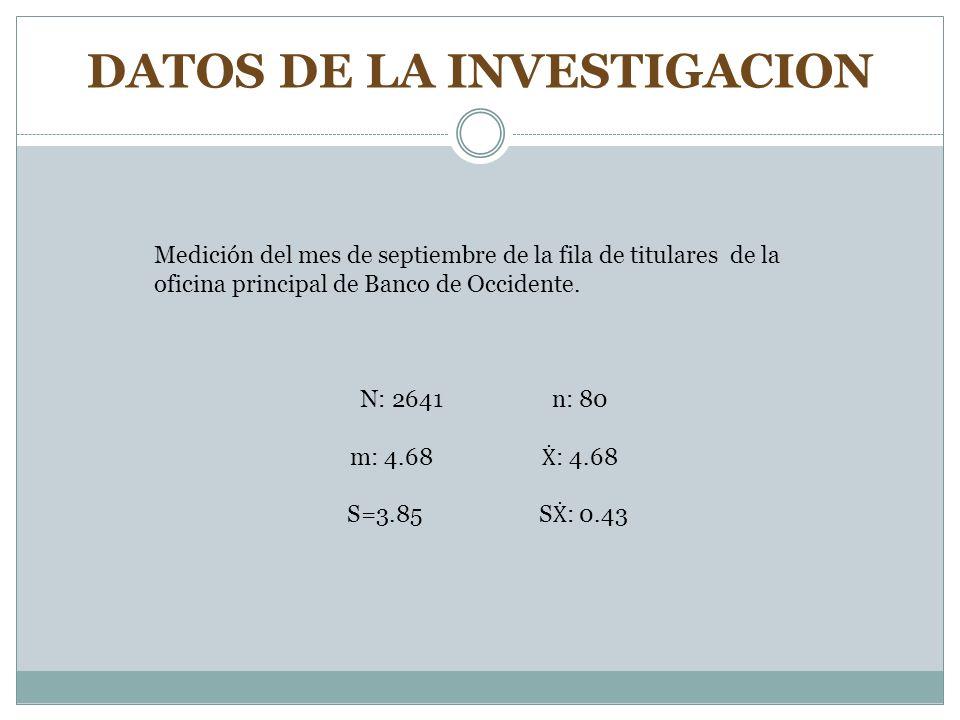 DATOS DE LA INVESTIGACION Medición del mes de septiembre de la fila de titulares de la oficina principal de Banco de Occidente. N: 2641 n: 80 m: 4.68