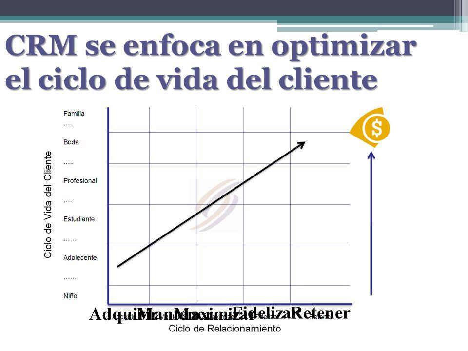 CRM se enfoca en optimizar el ciclo de vida del cliente AdquirirMantenerMaximizar FidelizarRetener