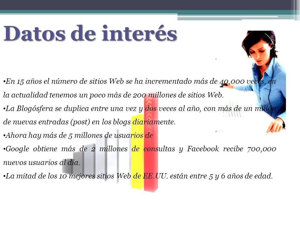 Datos de interés En 15 años el número de sitios Web se ha incrementado más de 40,000 veces, en la actualidad tenemos un poco más de 200 millones de si