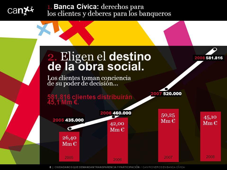 8 | CIUDADANOS QUE DEMANDAN TRANSPARENCIA Y PARTICIPACIÓN / CAN PIONEROS EN BANCA CÍVICA 2008 581.816 2005 435.000 2006 460.000 2007 520.000 26,40 Mm 42,00 Mm 50,25 Mm 2005 2006 2007 2.