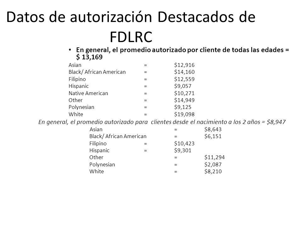 Datos de autorización Destacados de FDLRC En general, el promedio autorizado por cliente de todas las edades = $ 13,169 Asian=$12,916 Black/ African American=$14,160 Filipino =$12,559 Hispanic=$9,057 Native American=$10,271 Other=$14,949 Polynesian=$9,125 White=$19,098 En general, el promedio autorizado para clientes desde el nacimiento a los 2 años = $8,947 Asian=$8,643 Black/ African American=$6,151 Filipino=$10,423 Hispanic=$9,301 Other=$11,294 Polynesian=$2,087 White=$8,210