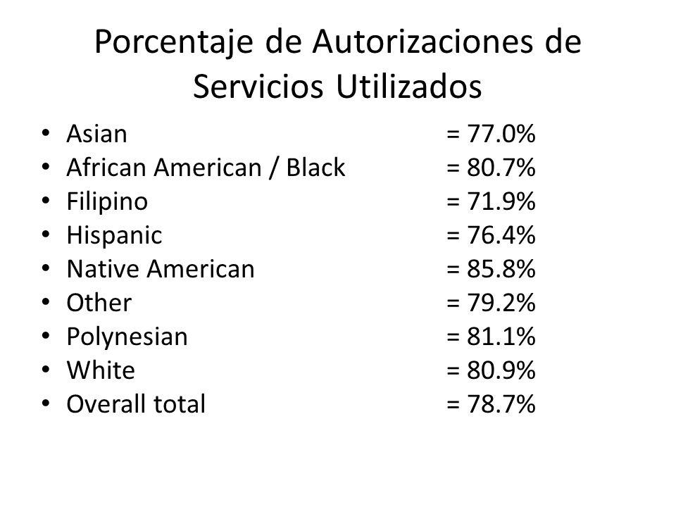Porcentaje de Autorizaciones de Servicios Utilizados Asian= 77.0% African American / Black= 80.7% Filipino= 71.9% Hispanic= 76.4% Native American= 85.8% Other= 79.2% Polynesian= 81.1% White= 80.9% Overall total = 78.7%